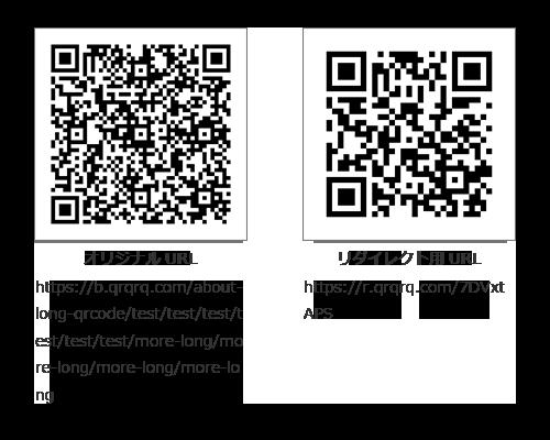オリジナルのQRコードとリダイレクトしたQRコードの比較画像