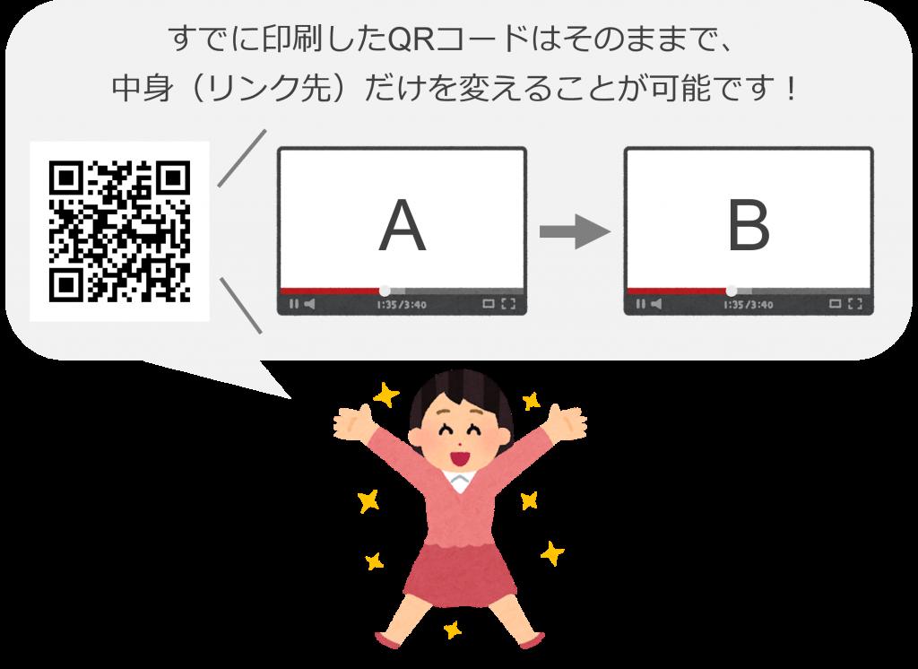 印刷したQRコードはそのままで、中身だけを変えられる可変QR